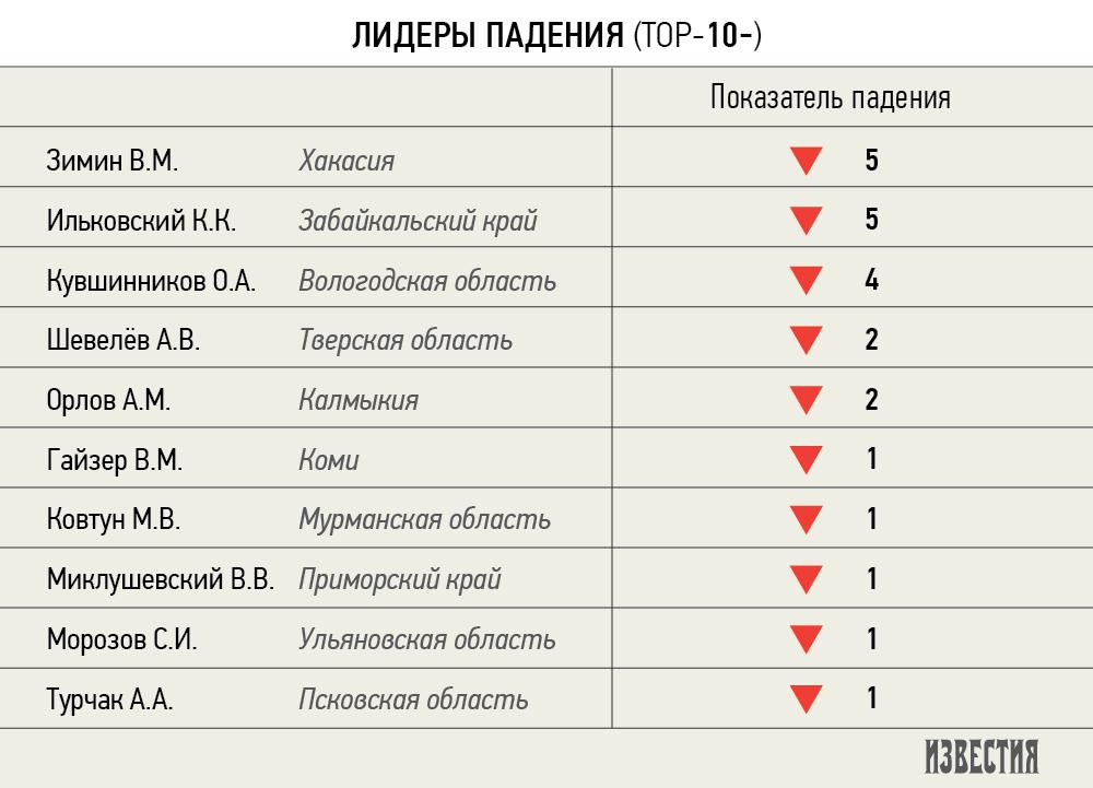 Вологодский губернатор вошел в десятку лидеров падения по рейтингу