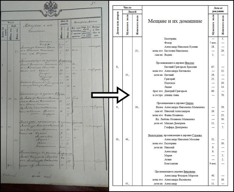 В Соколе оцифровали дореволюционный список жителей 45 окрестных деревень