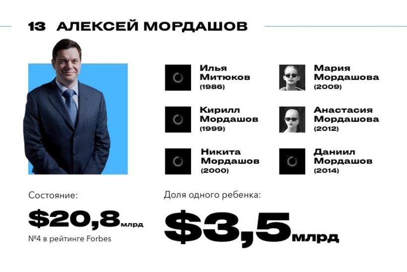 Шестеро детей Алексея Мордашова попали в рейтинг самых богатых наследников России