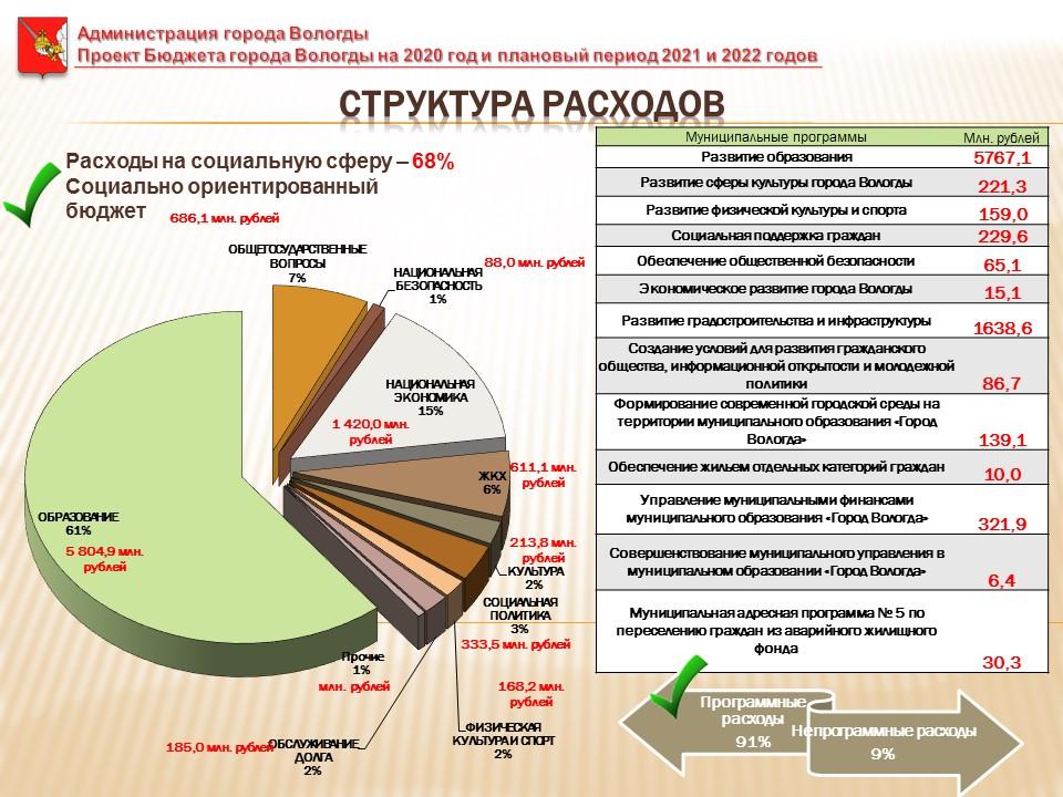 Бюджет Вологды на 2020 год сформирован с дефицитом в 254 млн рублей