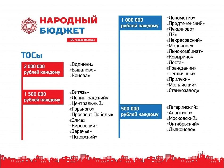 В Вологде до 30 ноября продлили прием заявок на финансирование инициатив ТОСов