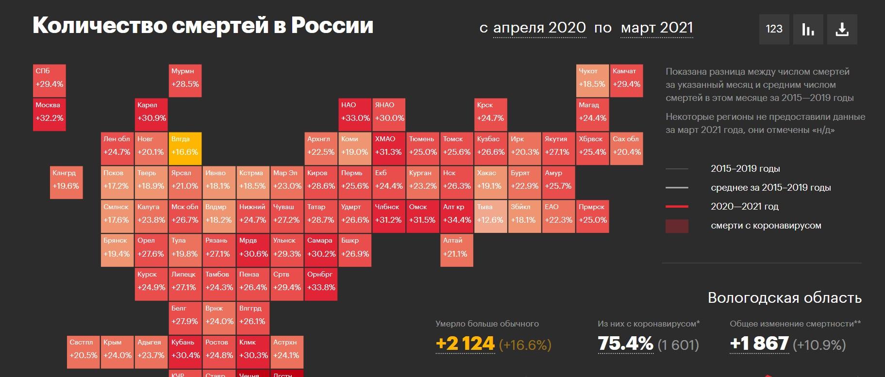 Опубликованы данные об избыточной смертности в Вологодской области с начала пандемии