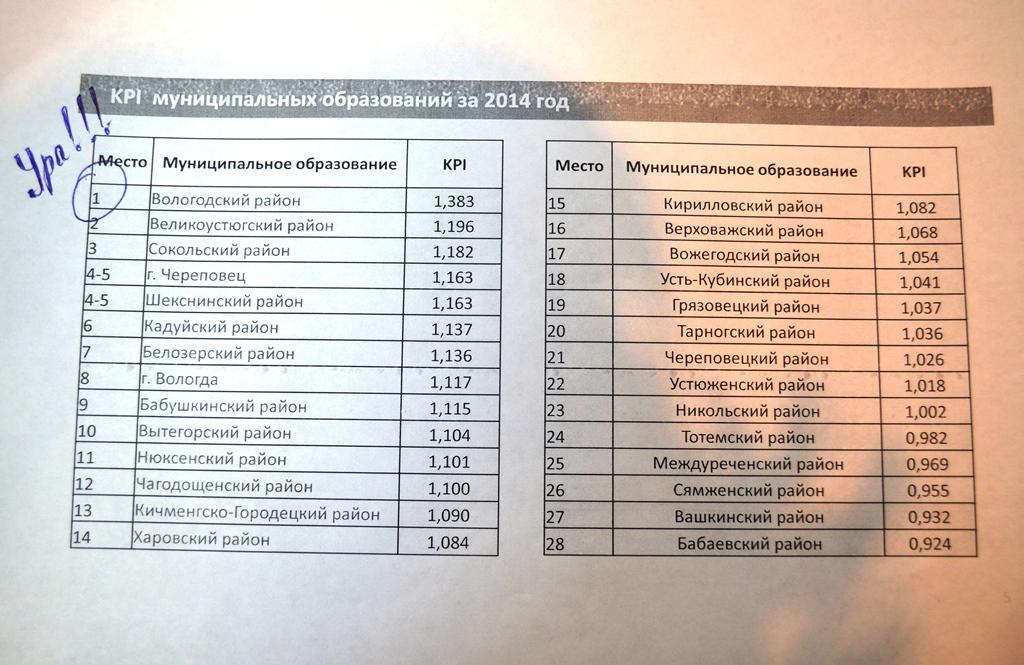 Вологодский район занял 1 место по показателям KPI среди районов и городов области