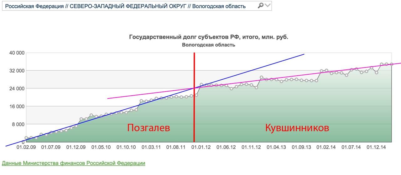 34,3 +7 млрд рублей: Вологодский губернатор попросил еще кредит у Минфина