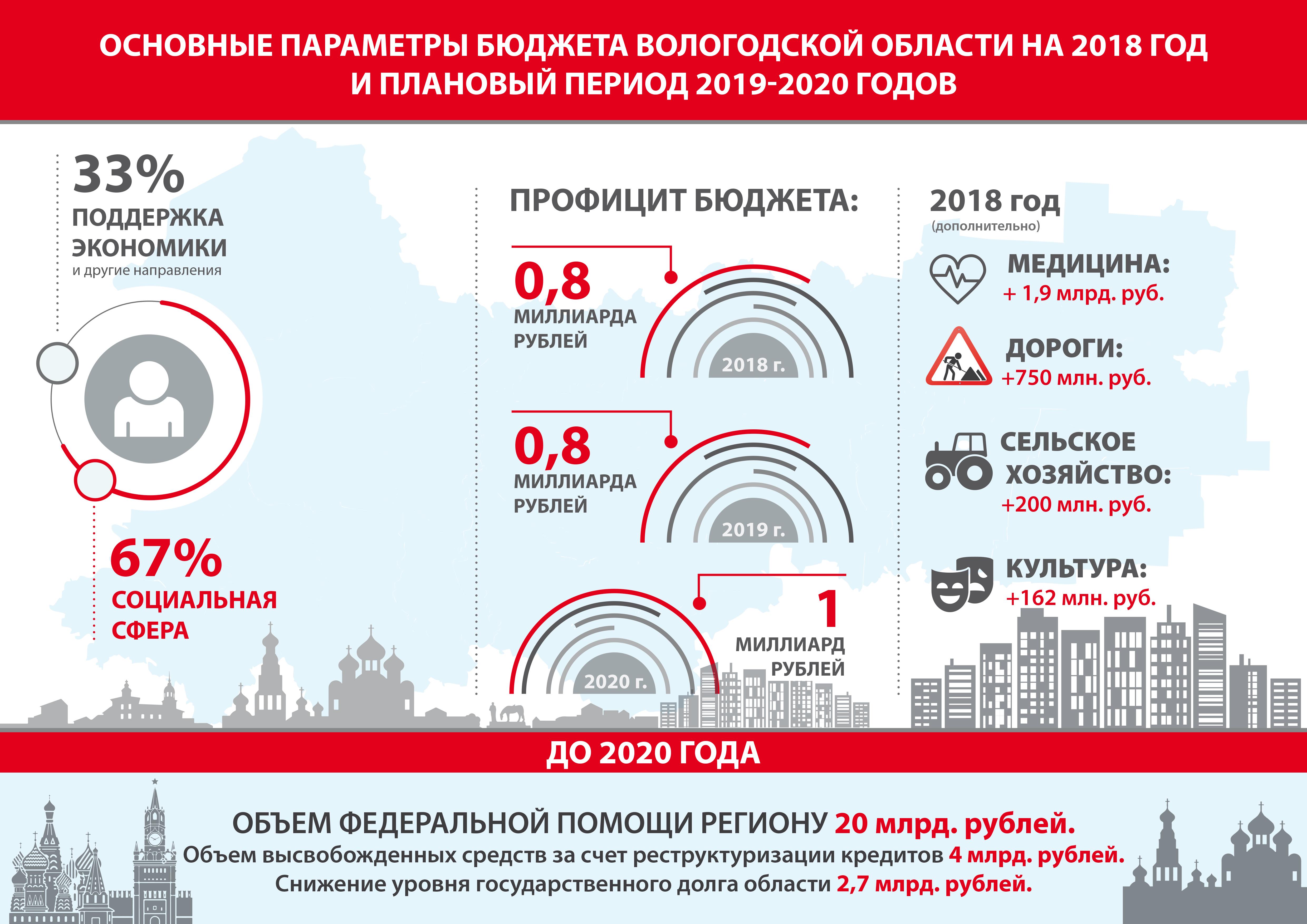 Бюджет Вологодской области на 2018 год и плановый период 2019-2020 годов принят в первом чтении