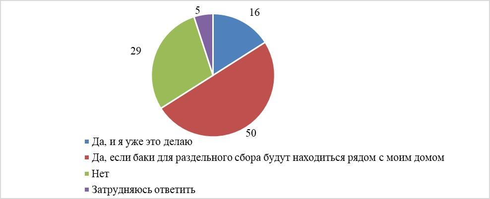 «Повысился тариф»: россияне ответили, какие изменения они заметили после «мусорной реформы»
