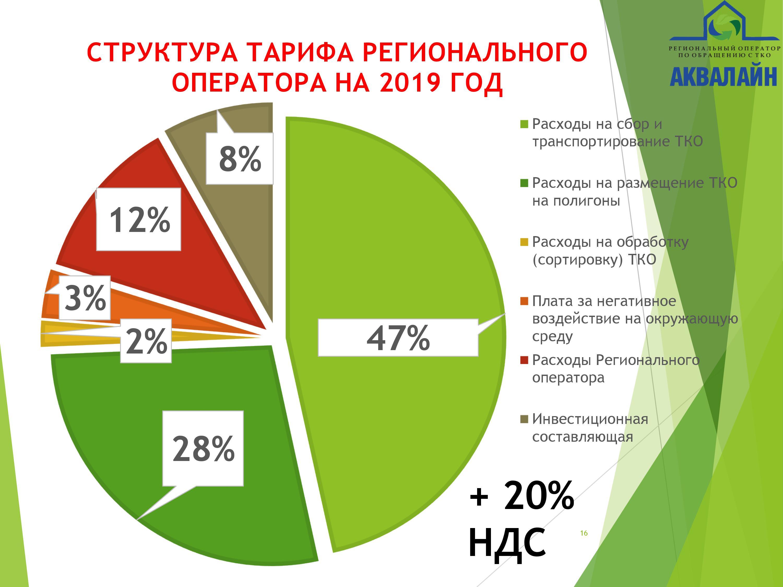 Новый тариф на вывоз мусора в Вологодской области: вопросы и ответы