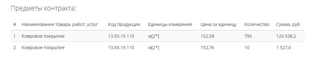 «Вологодский презентационно-сервисный центр» потратит более 600 тысяч бюджетных рублей на ковры и сувениры