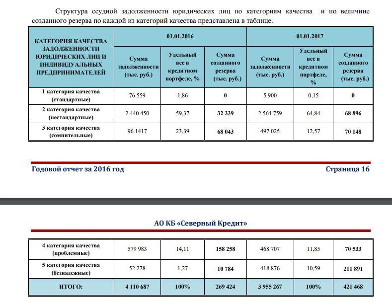 Банк «Северный кредит» вВологодской области закончил финансовые операции